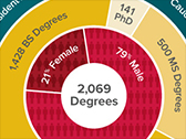Degrees Rewarded Infographic